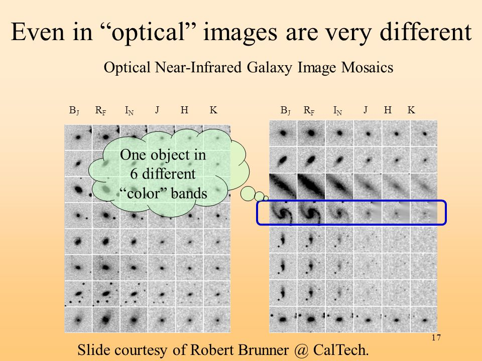 17 Even in optical images are very different Optical Near-Infrared Galaxy Image Mosaics B J R F I N J H K Slide courtesy of Robert Brunner @ CalTech.