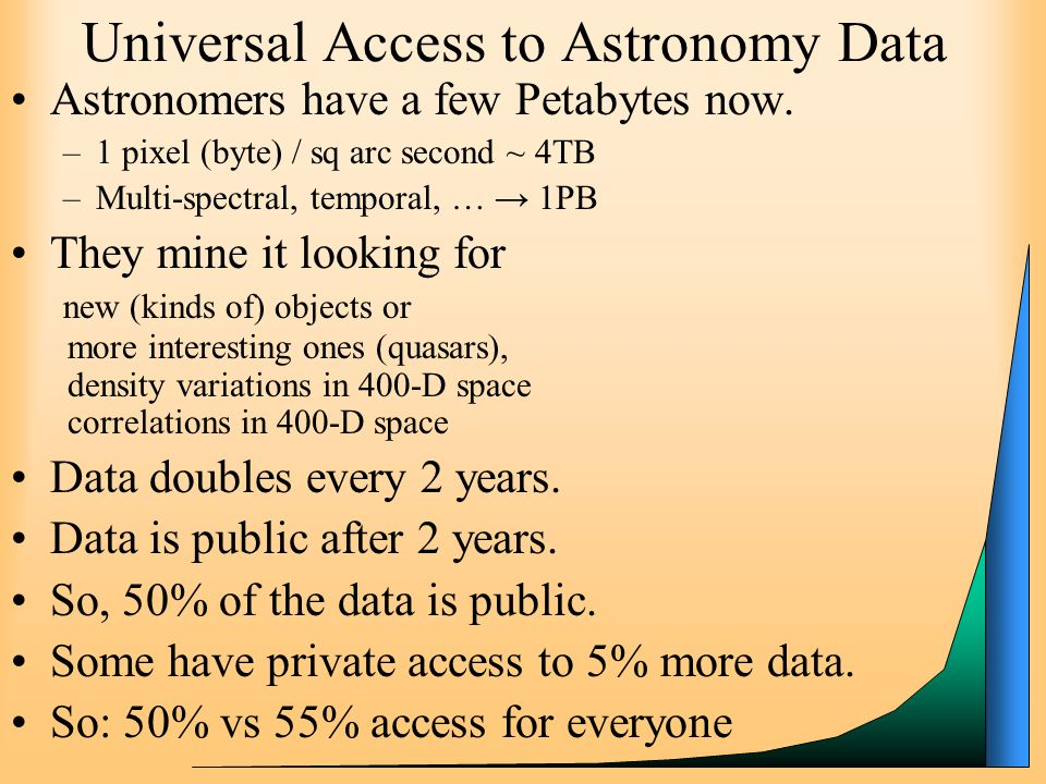 19 Universal Access to Astronomy Data Astronomers have a few Petabytes now. –1 pixel (byte) / sq arc second ~ 4TB –Multi-spectral, temporal, … 1PB The