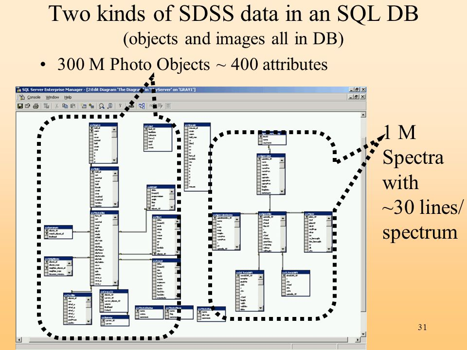 31 Two kinds of SDSS data in an SQL DB (objects and images all in DB) 300 M Photo Objects ~ 400 attributes 1 M Spectra with ~30 lines/ spectrum