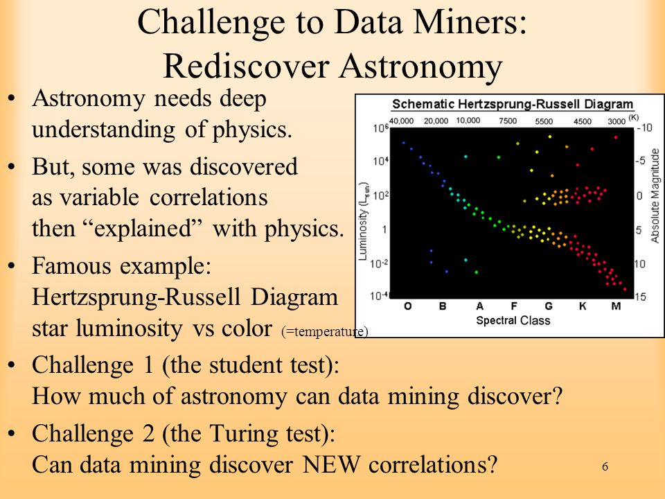 6 Challenge to Data Miners: Rediscover Astronomy Astronomy needs deep understanding of physics. But, some was discovered as variable correlations then