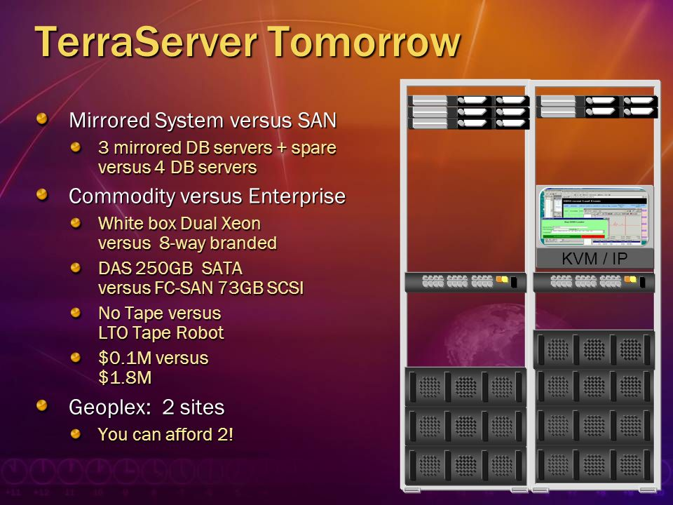 TerraServer Tomorrow Mirrored System versus SAN 3 mirrored DB servers + spare versus 4 DB servers Commodity versus Enterprise White box Dual Xeon vers