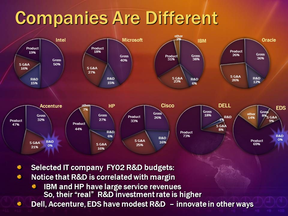 Companies Are Different Selected IT company FY02 R&D budgets: Notice that R&D is correlated with margin IBM and HP have large service revenues So, the