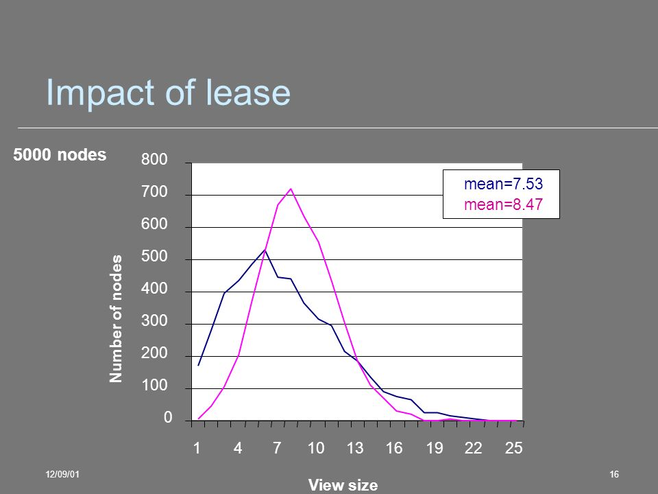 12/09/0116 Impact of lease 5000 nodes 0 100 200 300 400 500 600 700 800 147101316192225 View size Number of nodes mean=7.53 mean=8.47