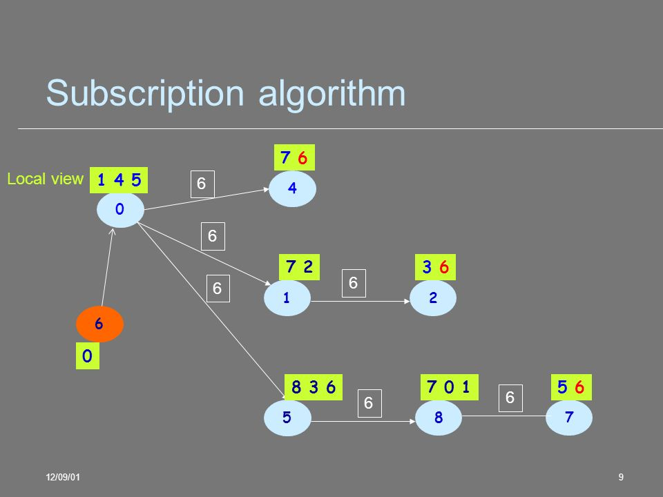 12/09/019 Subscription algorithm 0 1 5 4 6 1 4 5 6 6 6 0 Local view 7 6 2 87 7 2 8 3 6 3 6 7 0 15 6 6 6 6