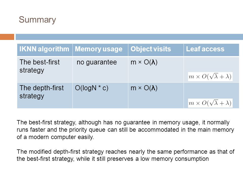 Summary IKNN algorithmMemory usageObject visitsLeaf access The best-first strategy no guaranteem × O(λ) The depth-first strategy O(logN * c)m × O(λ) The best-first strategy, although has no guarantee in memory usage, it normally runs faster and the priority queue can still be accommodated in the main memory of a modern computer easily.