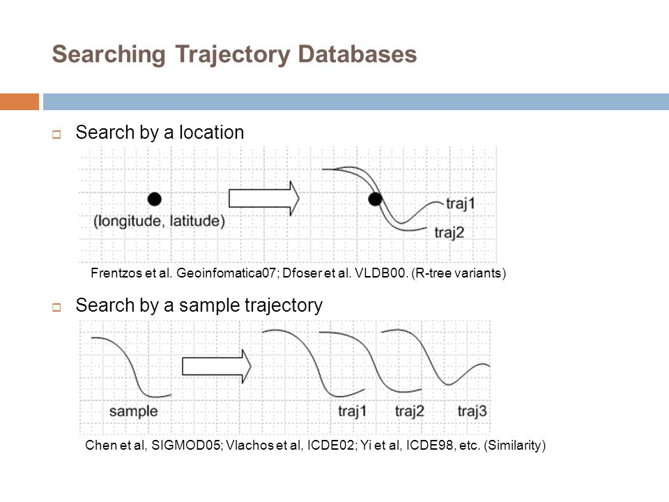 Searching Trajectory Databases Search by a location Search by a sample trajectory Frentzos et al. Geoinfomatica07; Dfoser et al. VLDB00. (R-tree varia