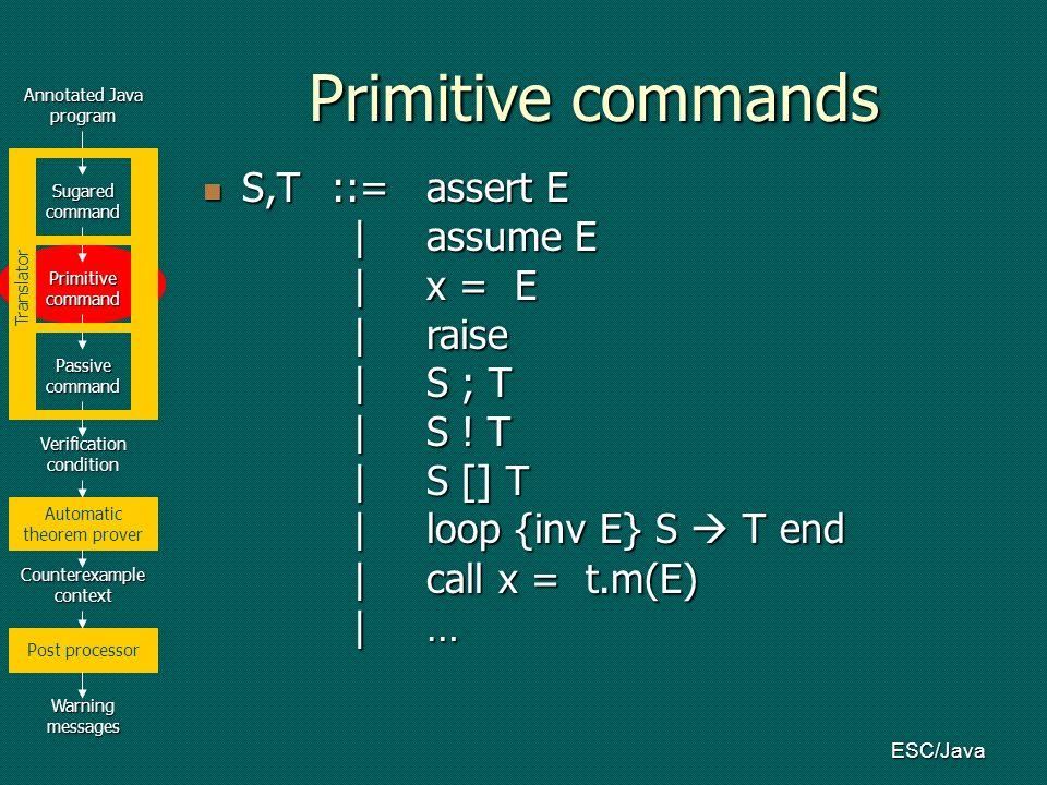 ESC/Java Annotated Java program Verification condition Counterexample context Warning messages Automatic theorem prover Post processor Sugared command Primitive command Passive command Translator Primitive commands S,T::=assert E |assume E |x = E |raise |S ; T |S .