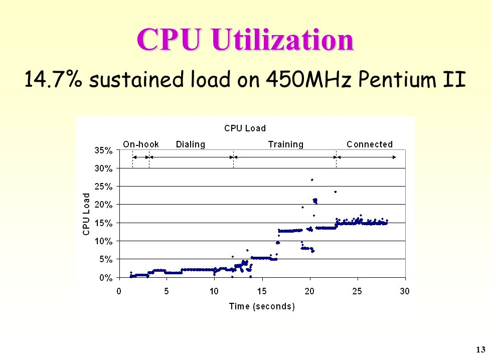 13 CPU Utilization 14.7% sustained load on 450MHz Pentium II