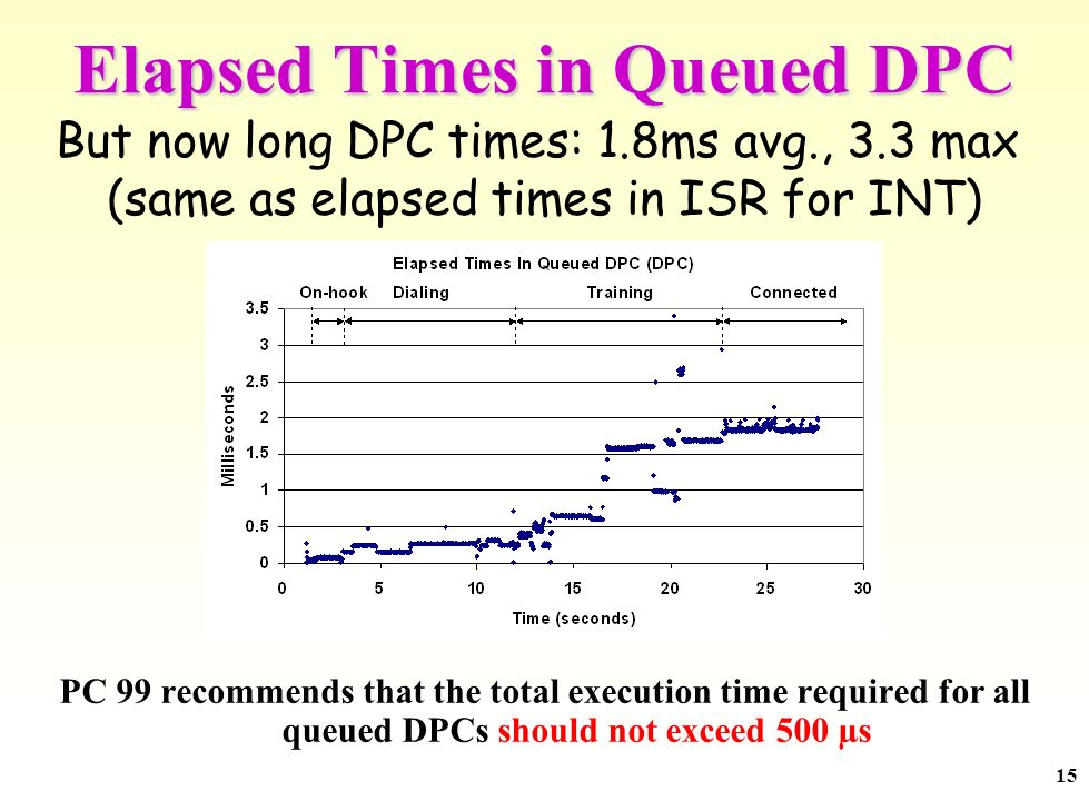 15 Elapsed Times in Queued DPC PC 99 recommends that the total execution time required for all queued DPCs should not exceed 500 µs But now long DPC t