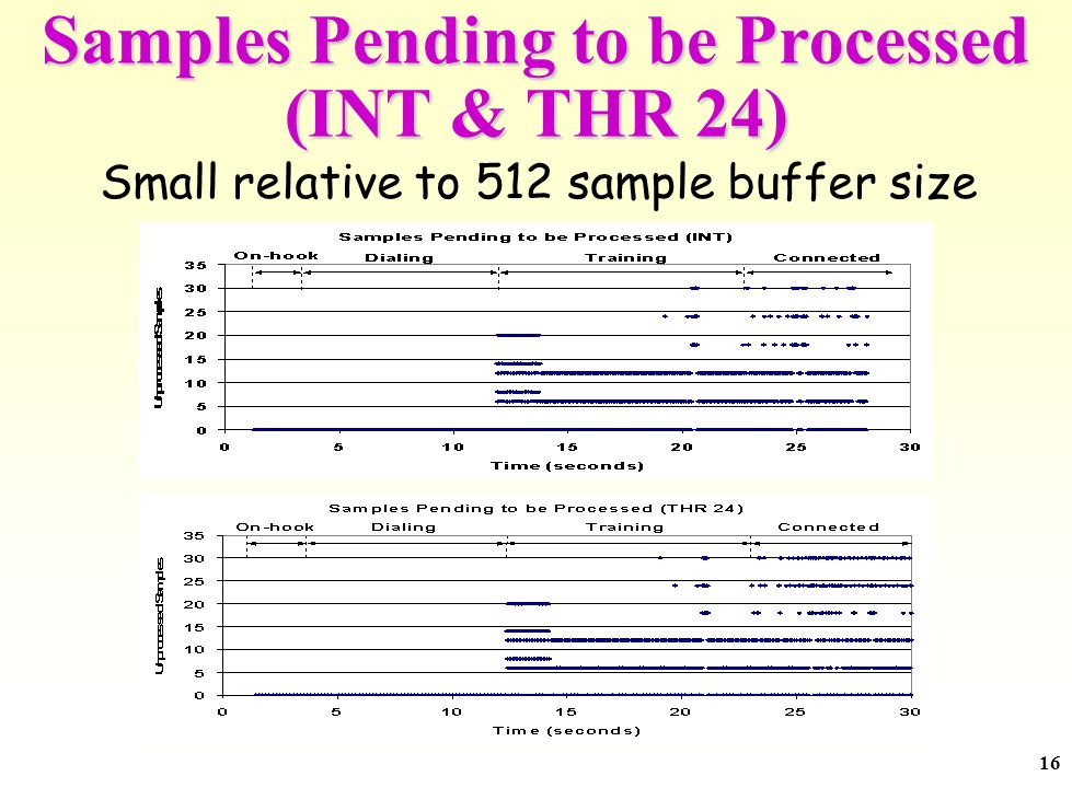 16 Samples Pending to be Processed (INT & THR 24) Small relative to 512 sample buffer size