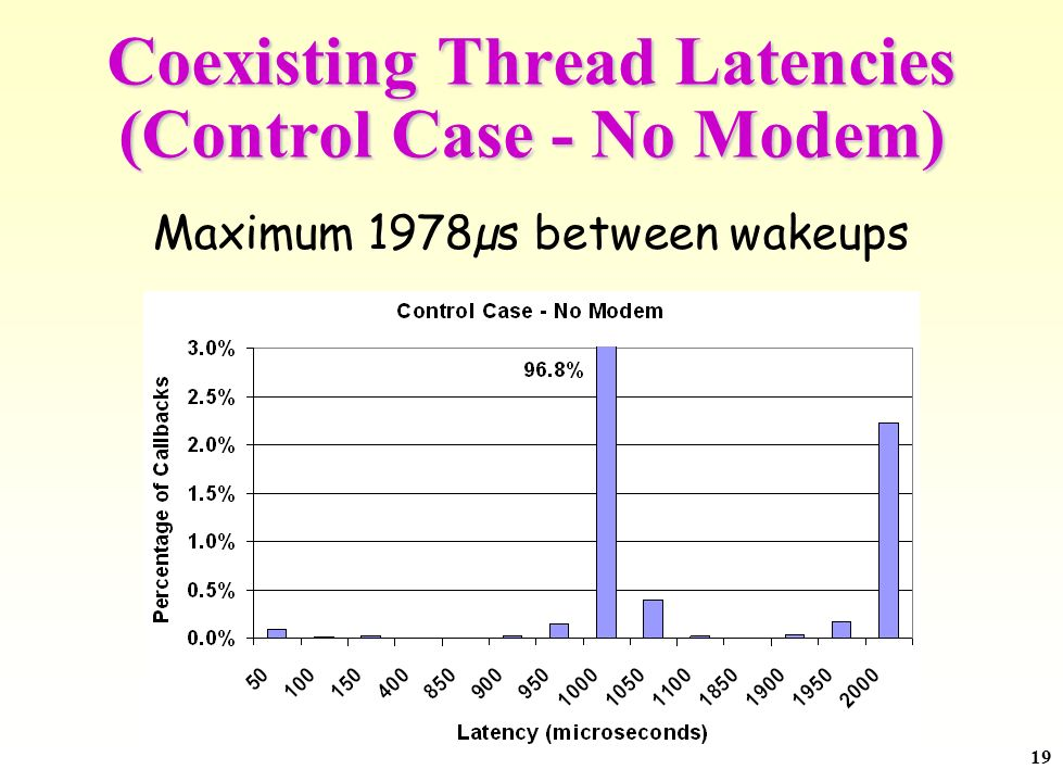19 Coexisting Thread Latencies (Control Case - No Modem) Maximum 1978µs between wakeups