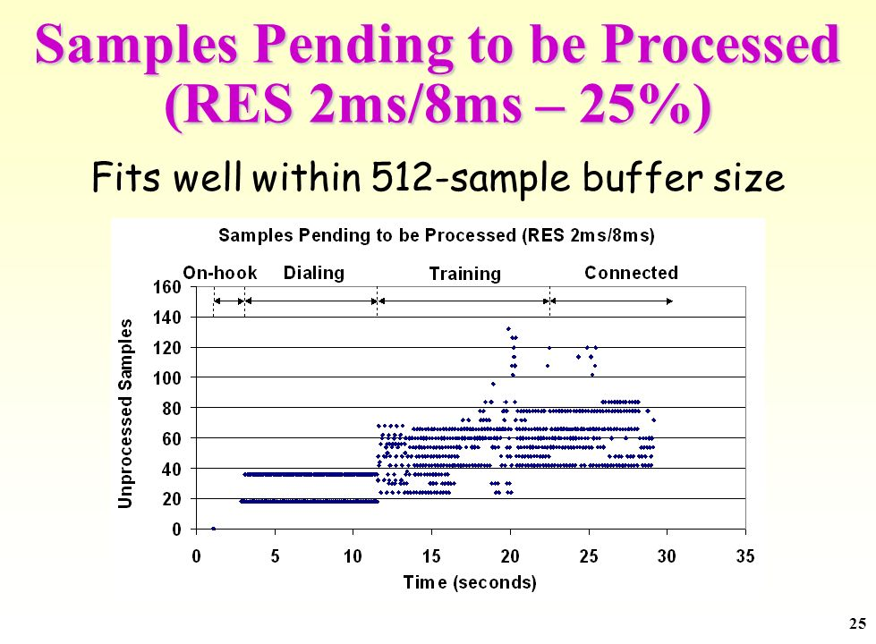 25 Samples Pending to be Processed (RES 2ms/8ms – 25%) Fits well within 512-sample buffer size