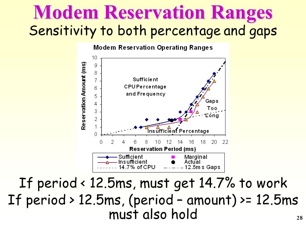 28 Modem Reservation Ranges Sensitivity to both percentage and gaps If period < 12.5ms, must get 14.7% to work If period > 12.5ms, (period – amount) >= 12.5ms must also hold