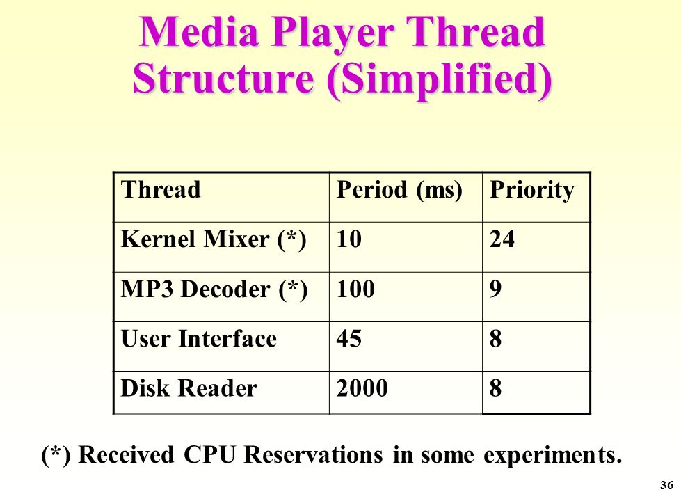 36 Media Player Thread Structure (Simplified) ThreadPeriod (ms)Priority Kernel Mixer (*)1024 MP3 Decoder (*)1009 User Interface458 Disk Reader20008 (*) Received CPU Reservations in some experiments.
