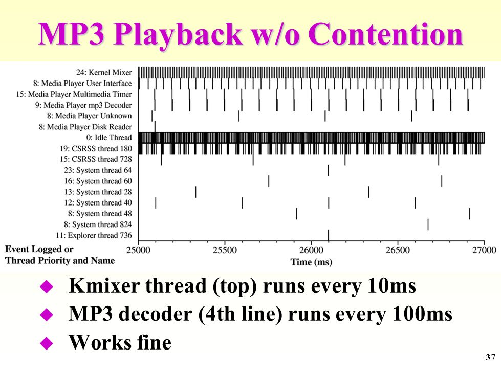 37 MP3 Playback w/o Contention Kmixer thread (top) runs every 10ms MP3 decoder (4th line) runs every 100ms Works fine