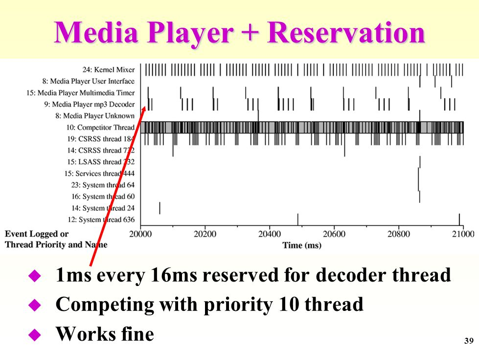 39 Media Player + Reservation 1ms every 16ms reserved for decoder thread Competing with priority 10 thread Works fine