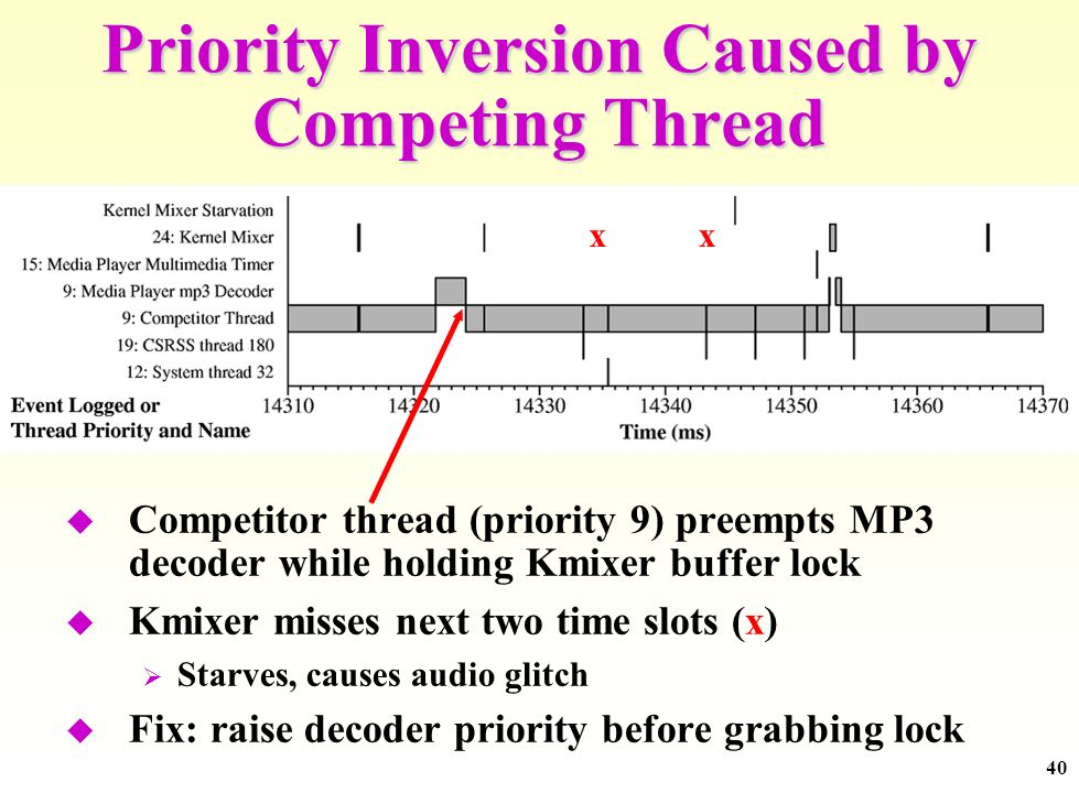 40 Priority Inversion Caused by Competing Thread Competitor thread (priority 9) preempts MP3 decoder while holding Kmixer buffer lock Kmixer misses next two time slots (x) Starves, causes audio glitch Fix: raise decoder priority before grabbing lock xx
