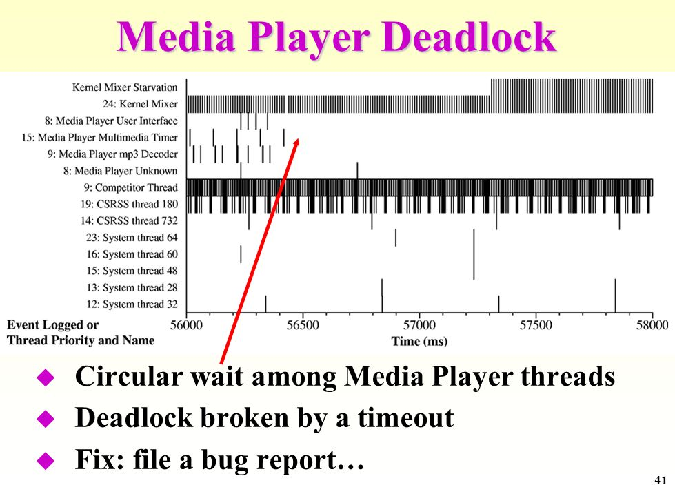 41 Media Player Deadlock Circular wait among Media Player threads Deadlock broken by a timeout Fix: file a bug report…