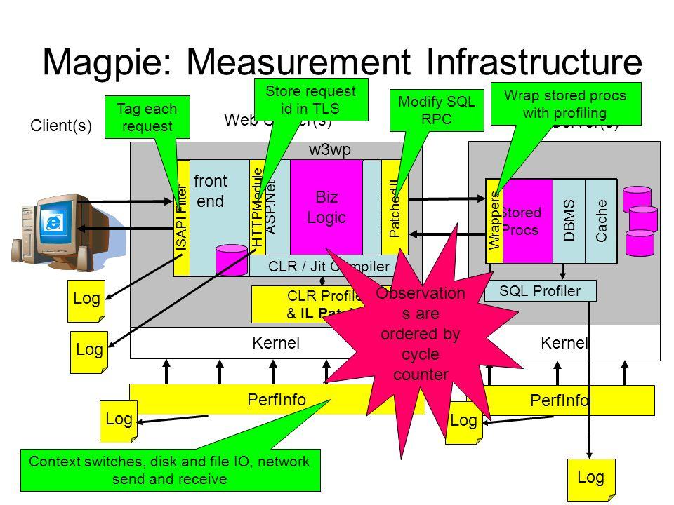 Magpie: Measurement Infrastructure Stored Procs DBMS SQL Server(s) Cache Web Server(s) Client(s) Kernel ASP.Net Biz Logic ADO.Net CLR / Jit Compiler w