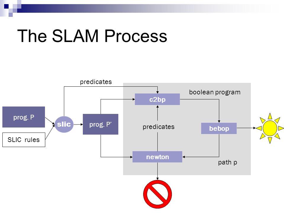 c2bp bebop newton prog. P SLIC rules The SLAM Process boolean program path p predicates slic
