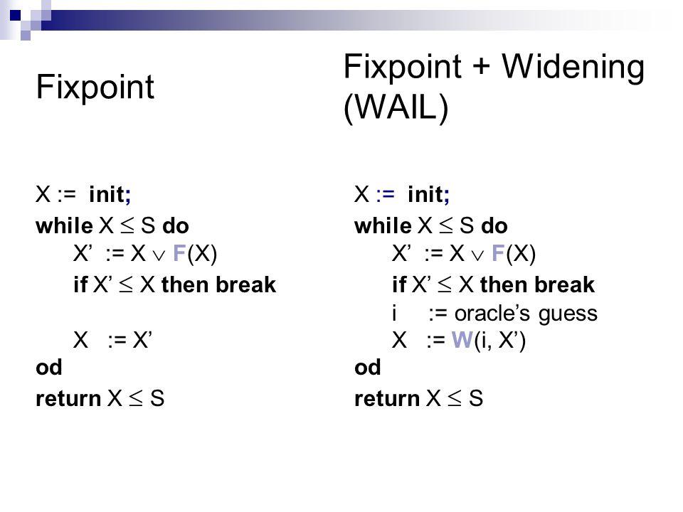 Fixpoint X := init; while X S do X := X F(X) if X X then break X := X od return X S X := init; while X S do X := X F(X) if X X then break i := oracles