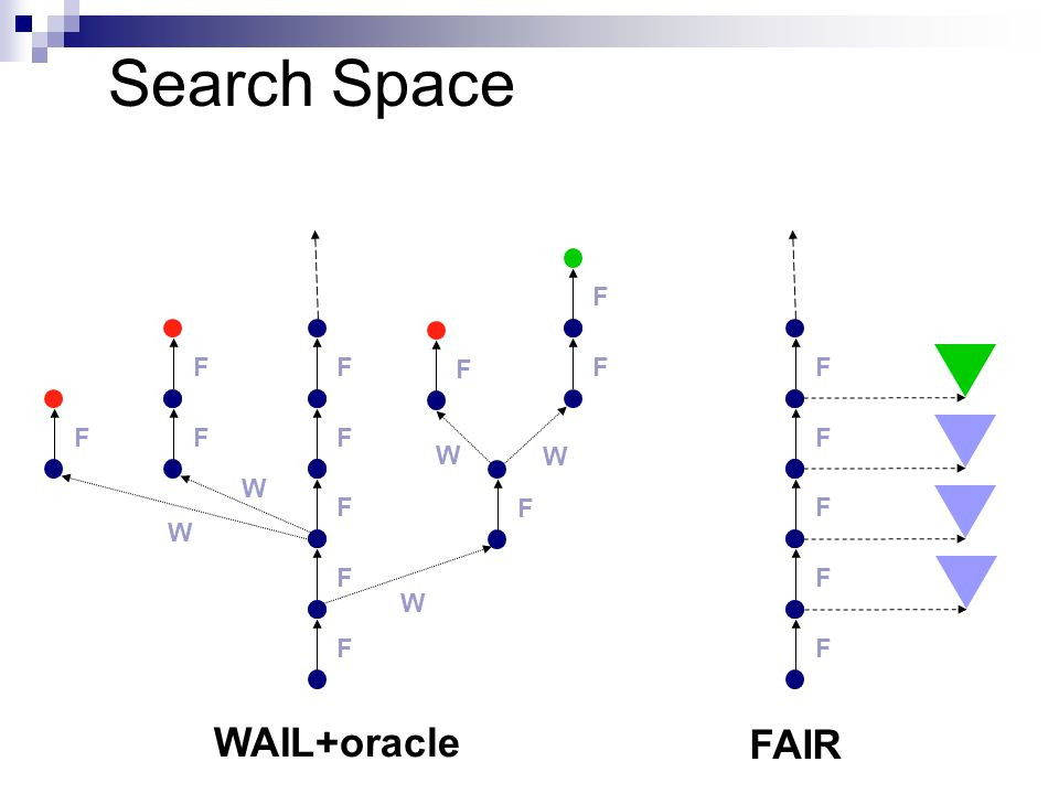 Search Space F F F F F F W F W F F W F F W F W F F F F F WAIL+oracle FAIR