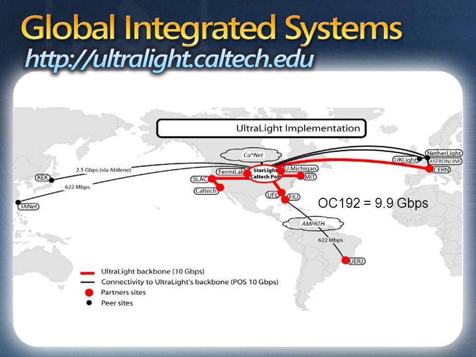 Global Integrated Systems http://ultralight.caltech.edu OC192 = 9.9 Gbps