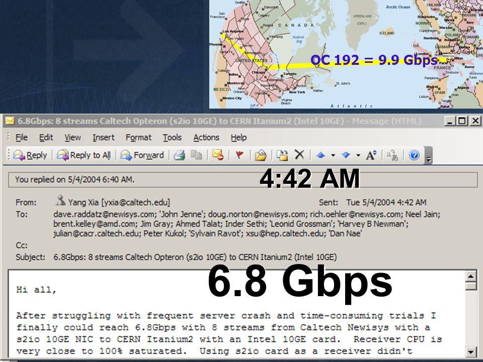 OC 192 = 9.9 Gbps 4:42 AM 6.8 Gbps