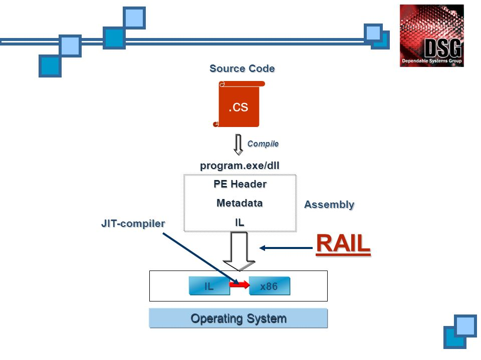 Operating System program.exe/dll PE Header MetadataIL ILx86 Source Code Compile Assembly JIT-compiler RAIL.cs