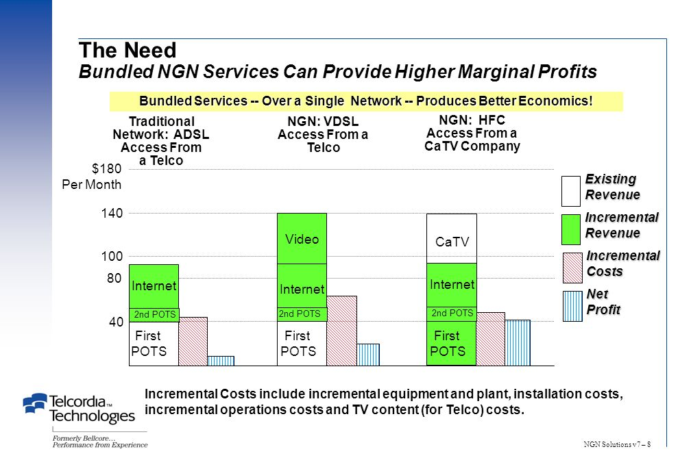NGN Solutions v7 – 8 The Need Bundled NGN Services Can Provide Higher Marginal Profits 2nd POTS Traditional Network: ADSL Access From a Telco 40 80 100 140 $180 Per Month First POTS Video Internet CaTV Internet NGN: VDSL Access From a Telco NGN: HFC Access From a CaTV Company Incremental Costs include incremental equipment and plant, installation costs, incremental operations costs and TV content (for Telco) costs.