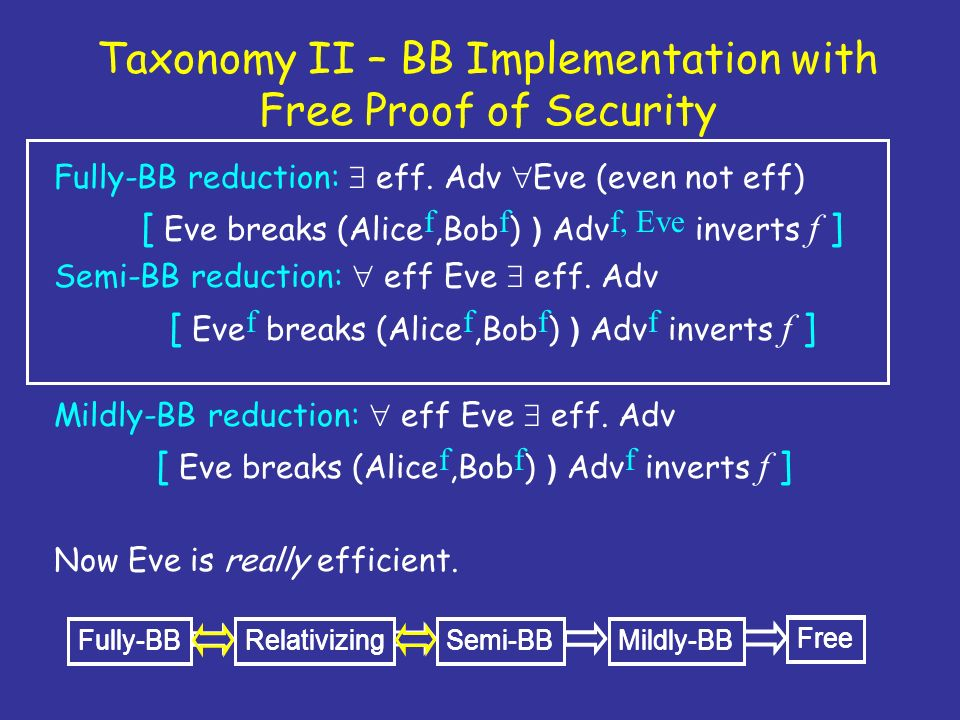 Taxonomy II – BB Implementation with Free Proof of Security Fully-BB reduction: eff. Adv Eve (even not eff) [ Eve breaks (Alice f,Bob f ) ) Adv f, Eve