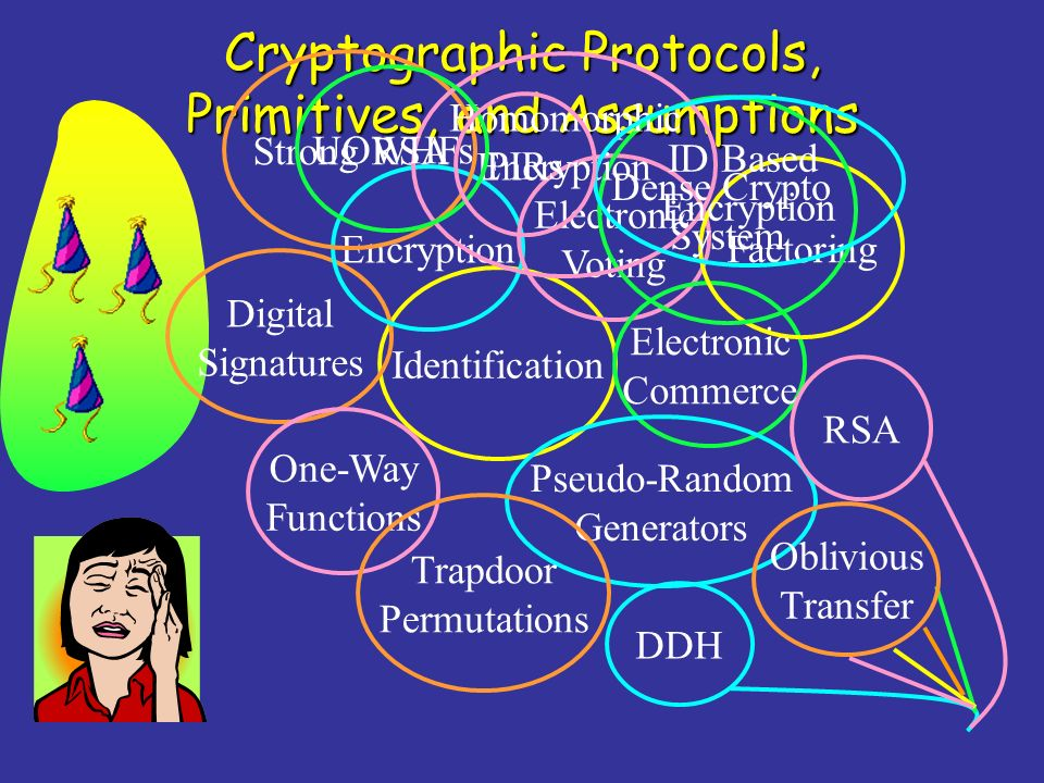 Identification Digital Signatures Cryptographic Protocols, Primitives, and Assumptions Encryption Electronic Voting Electronic Commerce One-Way Functi