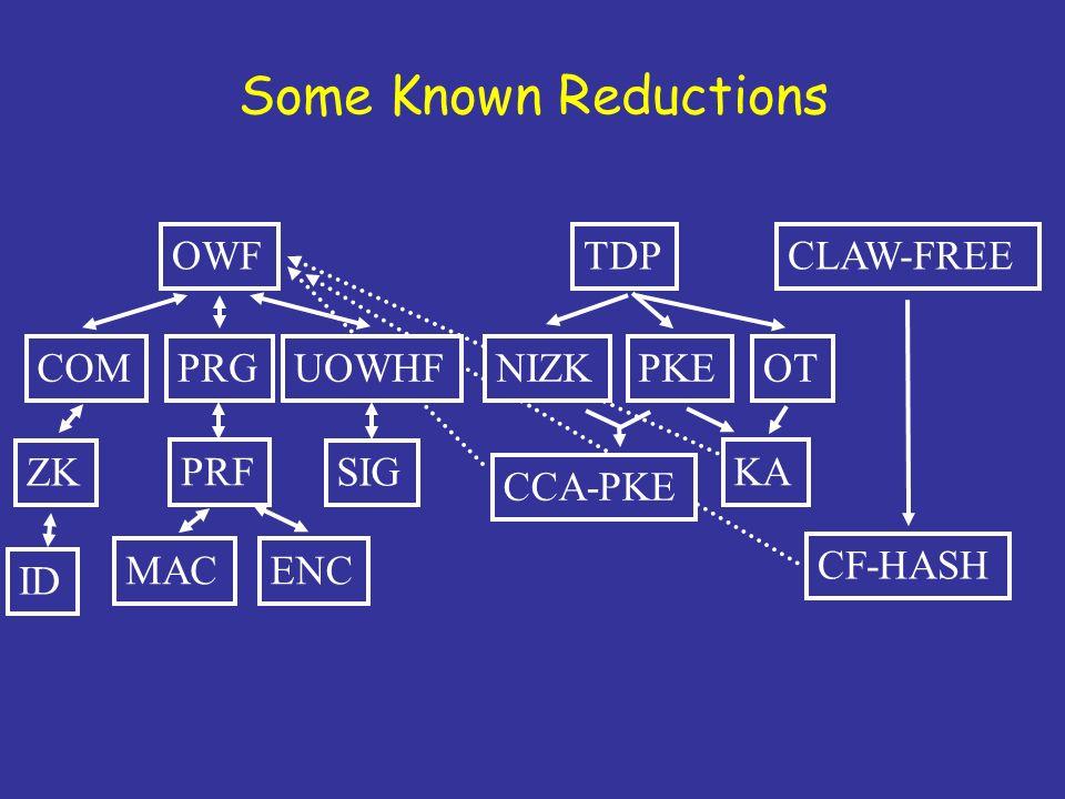 OWF PRG PRF MACENC COM ZK ID UOWHF SIG TDP PKEOT KA CCA-PKE CLAW-FREE CF-HASH Some Known Reductions NIZK