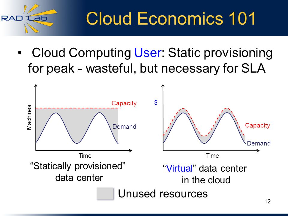 Unused resources Cloud Economics 101 Cloud Computing User: Static provisioning for peak - wasteful, but necessary for SLA Statically provisioned data