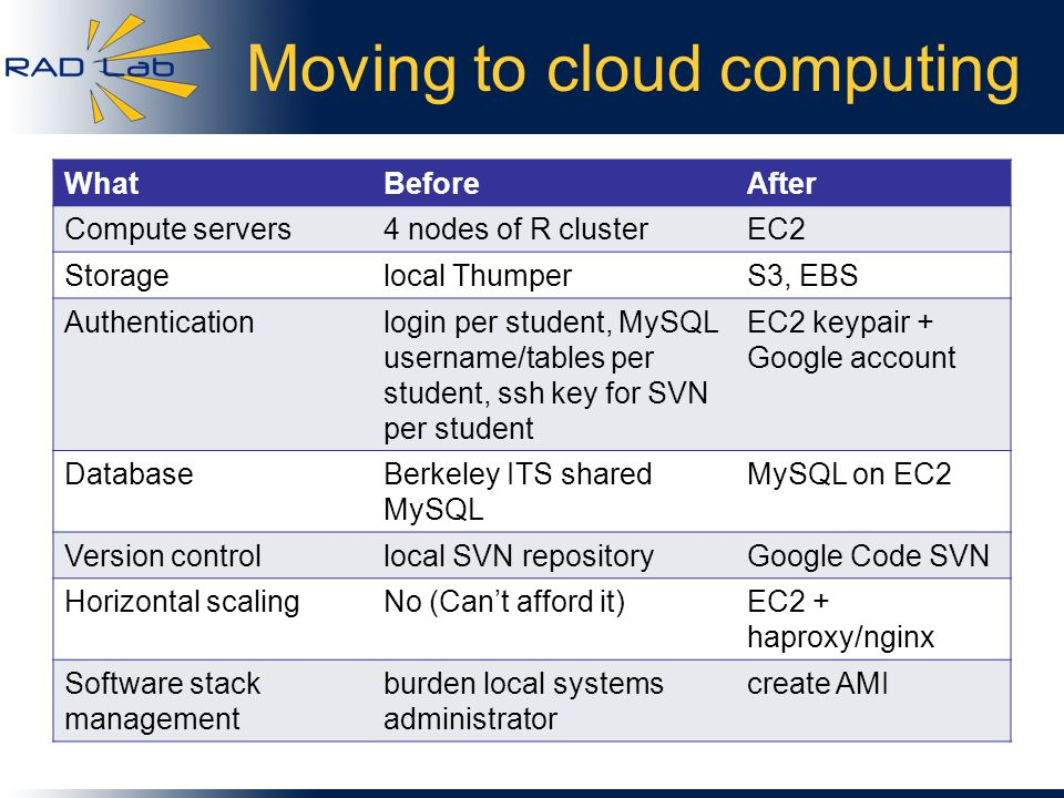 Moving to cloud computing WhatBeforeAfter Compute servers4 nodes of R clusterEC2 Storagelocal ThumperS3, EBS Authenticationlogin per student, MySQL us