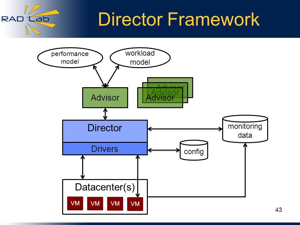 Director Framework Advisor Datacenter(s) VM Director Drivers config monitoring data Advisor performance model workload model 43