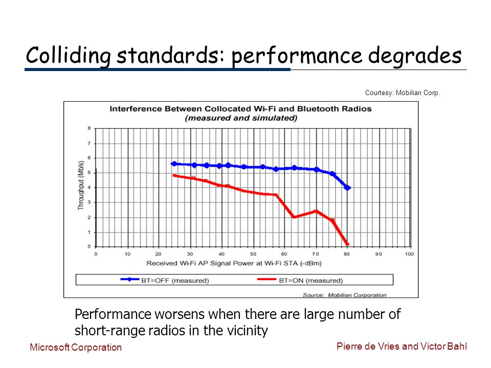 Pierre de Vries and Victor Bahl Microsoft Corporation Colliding standards: performance degrades Performance worsens when there are large number of short-range radios in the vicinity Courtesy: Mobilian Corp.