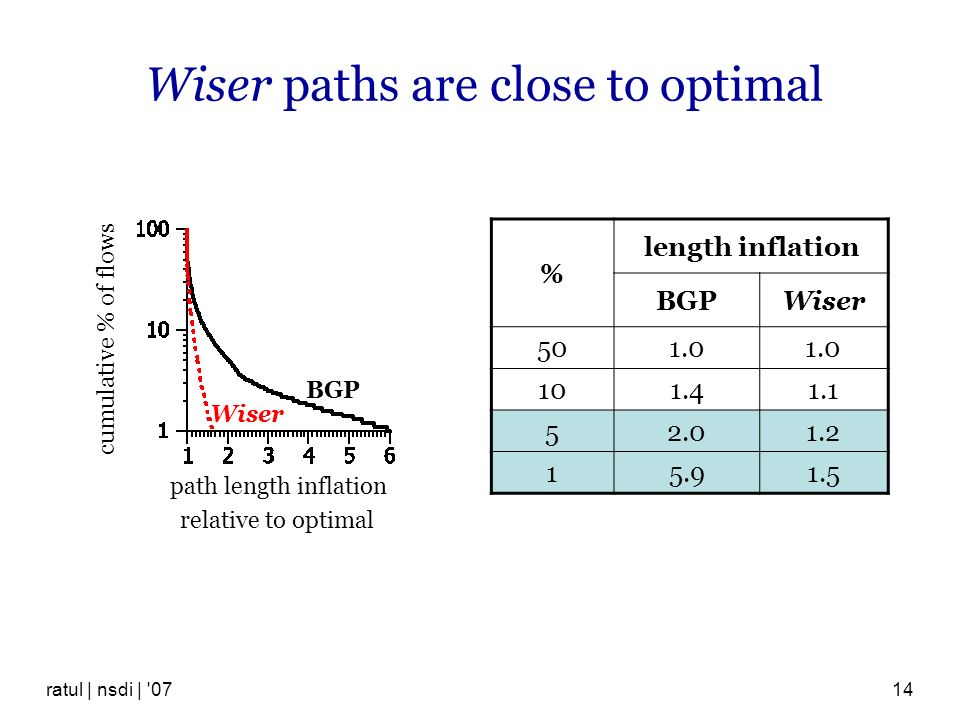 ratul | nsdi | '0714 Wiser paths are close to optimal % length inflation BGPWiser 501.0 101.41.1 52.01.2 15.91.5 relative to optimal path length infla