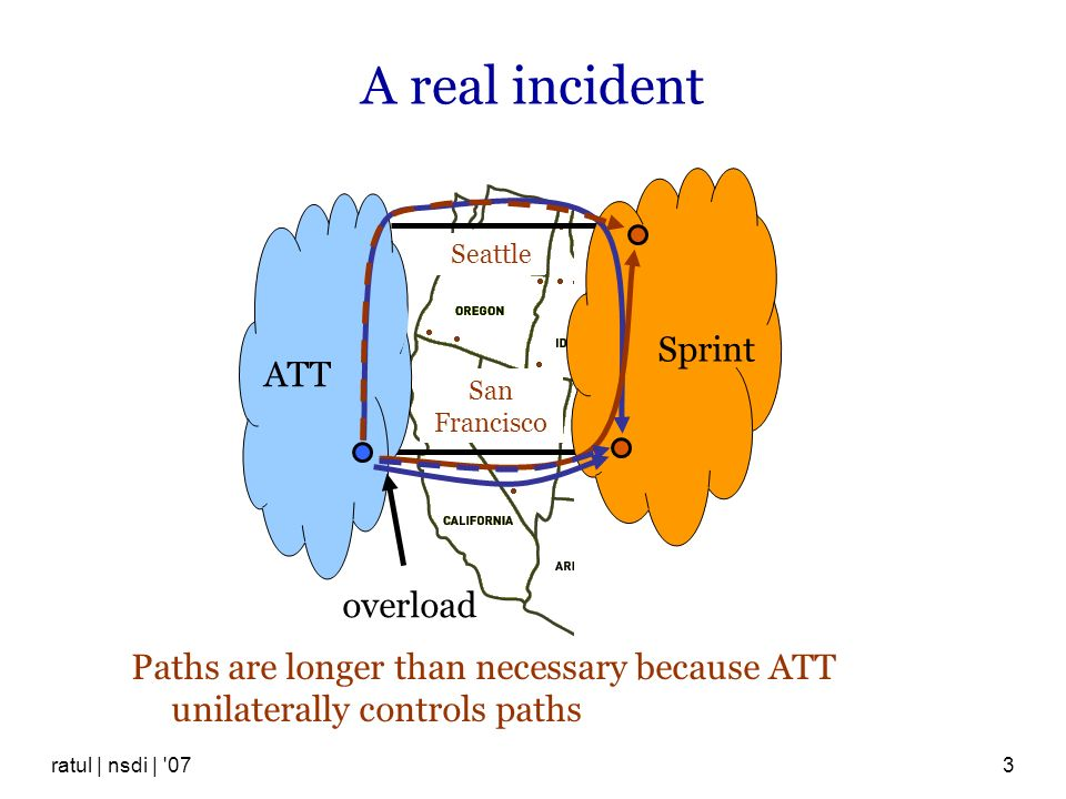 ratul | nsdi | '073 A real incident San Francisco Seattle overload ATT Sprint Paths are longer than necessary because ATT unilaterally controls paths