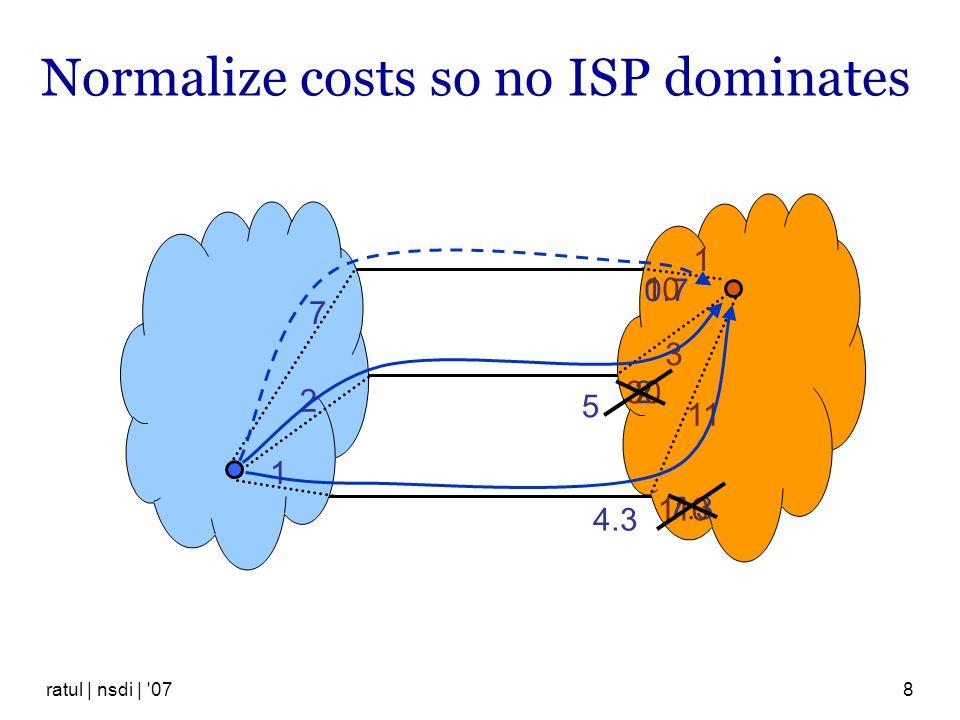 ratul | nsdi | '078 Normalize costs so no ISP dominates 7 2 1 1 3 11 7.3 2 0.7 10 30 110 4.3 5