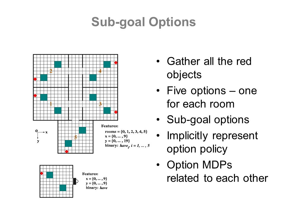 Gather all the red objects Five options – one for each room Sub-goal options Implicitly represent option policy Option MDPs related to each other Sub-