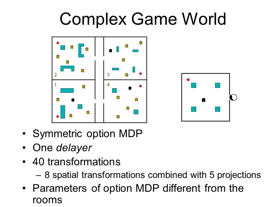 Complex Game World Symmetric option MDP One delayer 40 transformations –8 spatial transformations combined with 5 projections Parameters of option MDP