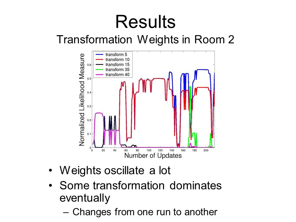Results Transformation Weights in Room 2 Weights oscillate a lot Some transformation dominates eventually –Changes from one run to another
