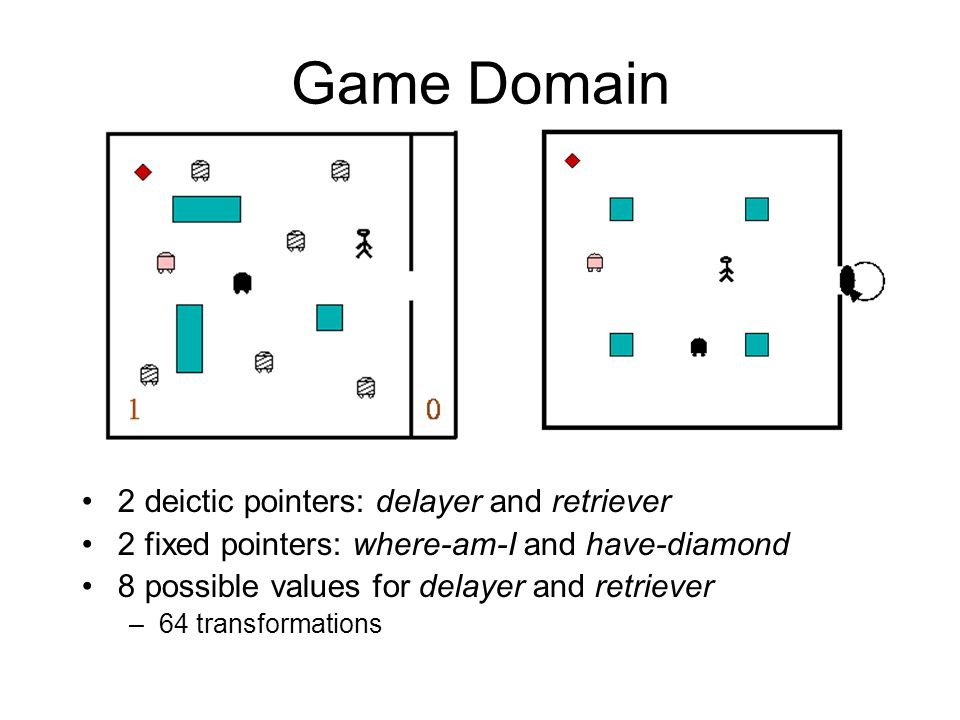 Game Domain 2 deictic pointers: delayer and retriever 2 fixed pointers: where-am-I and have-diamond 8 possible values for delayer and retriever –64 tr
