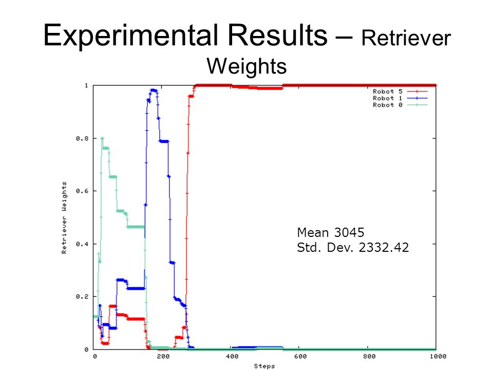 Experimental Results – Retriever Weights Mean 3045 Std. Dev. 2332.42