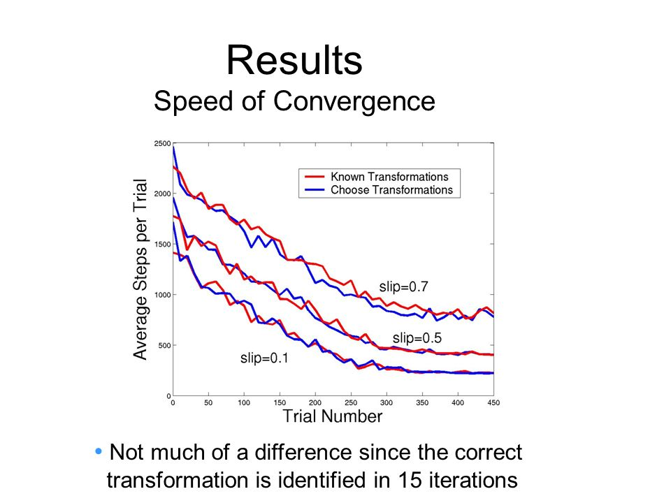 Results Speed of Convergence Not much of a difference since the correct transformation is identified in 15 iterations