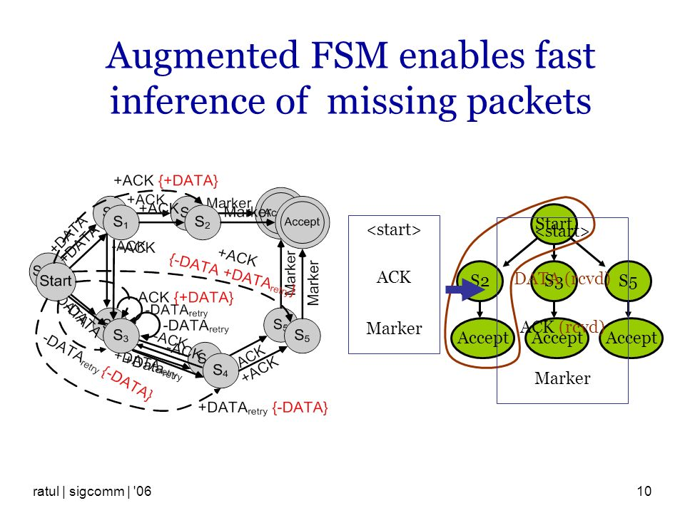 ratul | sigcomm | 0610 Augmented FSM enables fast inference of missing packets ACK Marker Start S2S3S5 Accept DATA (rcvd) ACK (rcvd) Marker