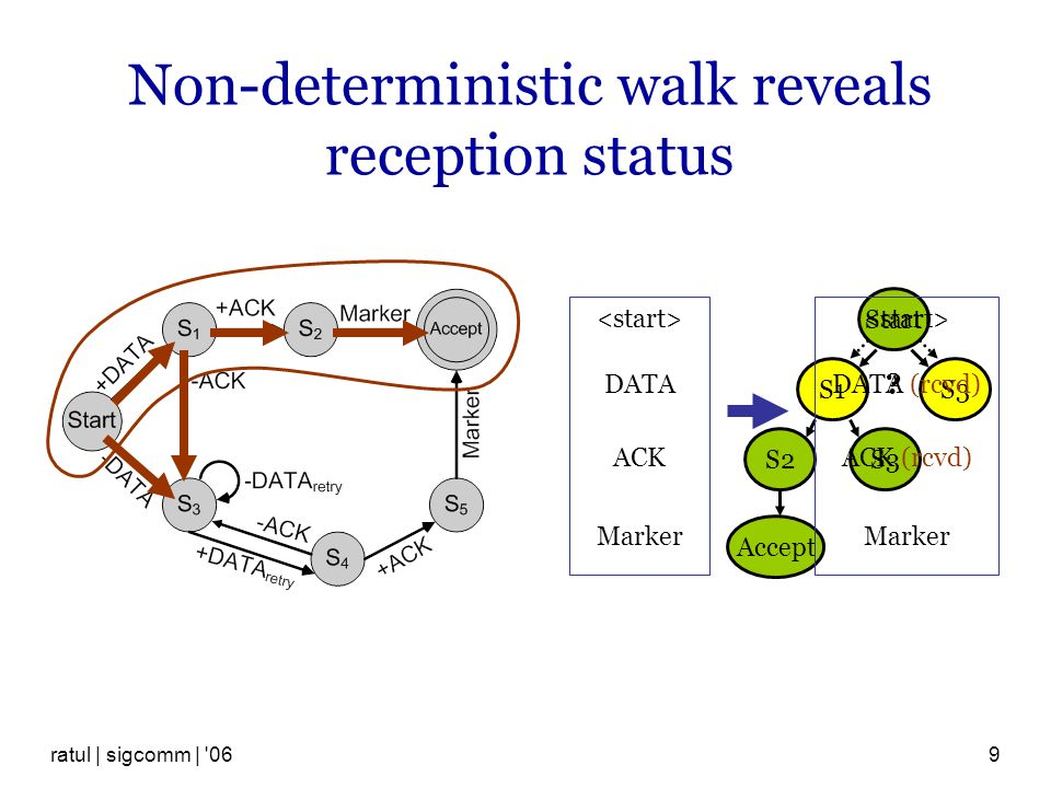 ratul | sigcomm | 069 Non-deterministic walk reveals reception status Start S1S3 .