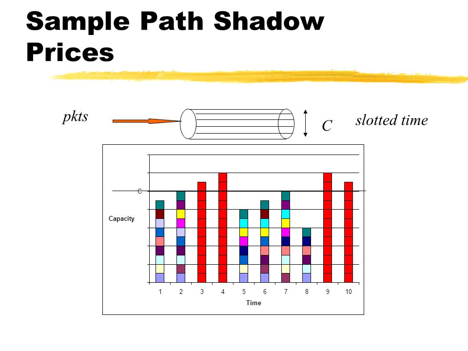 Sample Path Shadow Prices C 12345678910 Time Capacity pkts C slotted time