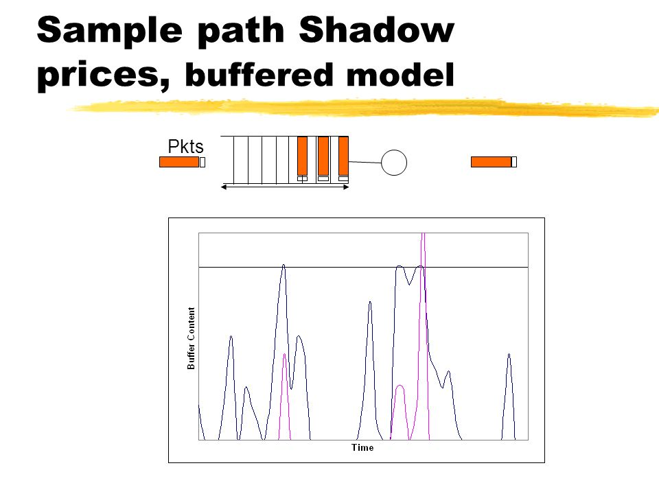 Sample path Shadow prices, buffered model Pkts